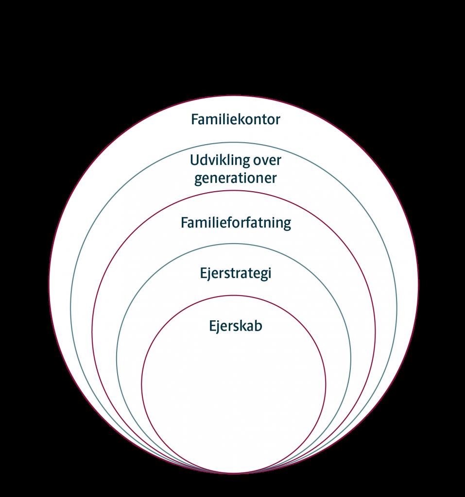 Langsigtede udviklingsområder for en familieejet virksomhed