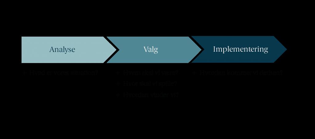 Strategiprocesser