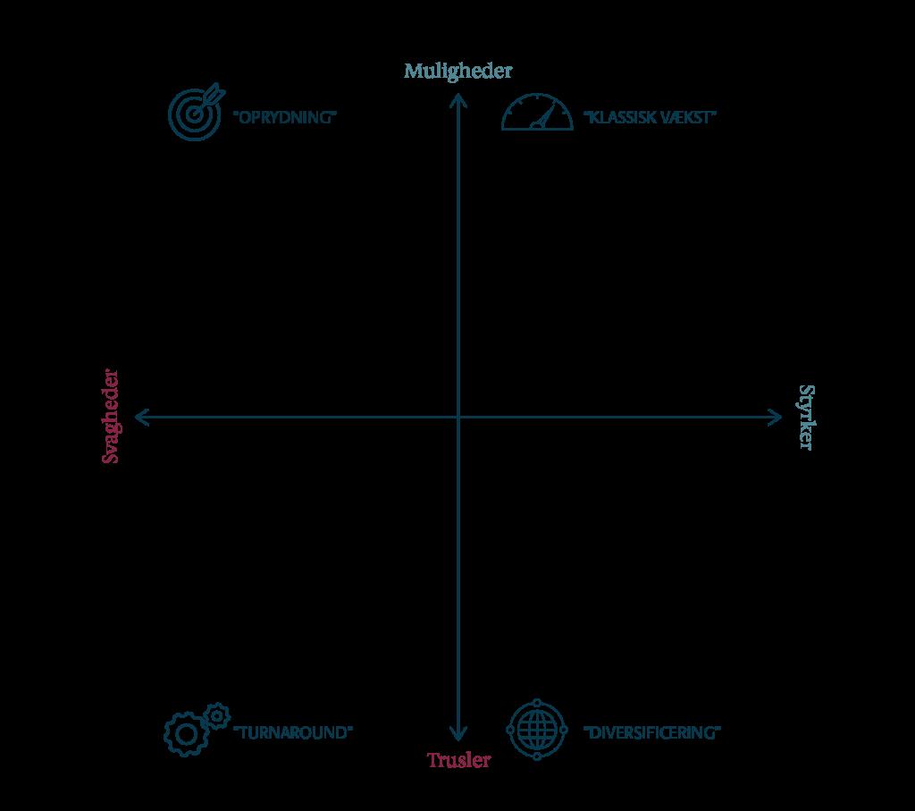 SWOT-analyse af strategiprocesser