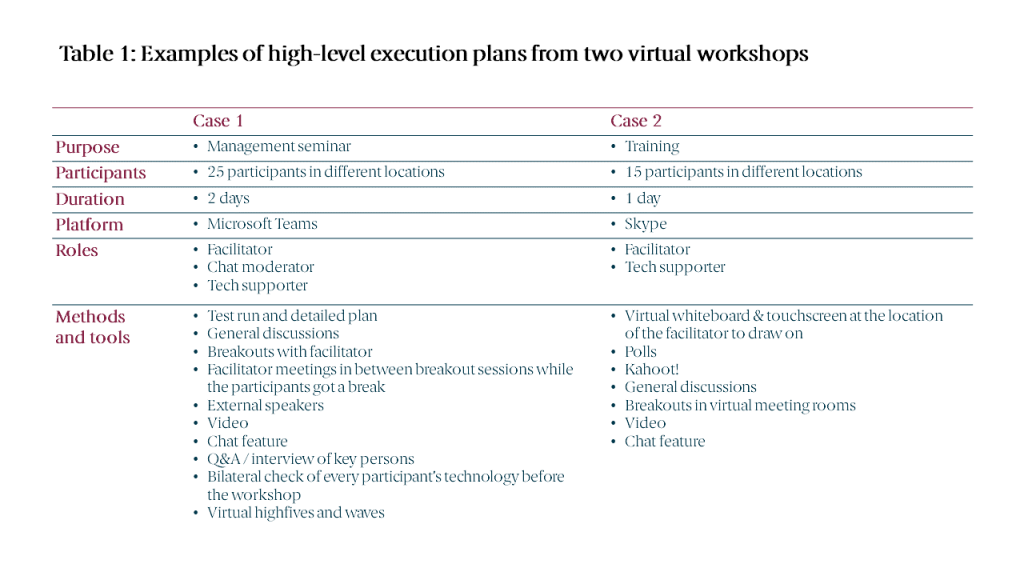 Table 1: Examples of high-level execution plans from two virtual workshops